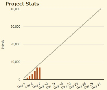 My graph of Camp NaNoWriMo total word count taken from the Camp NaNo website
