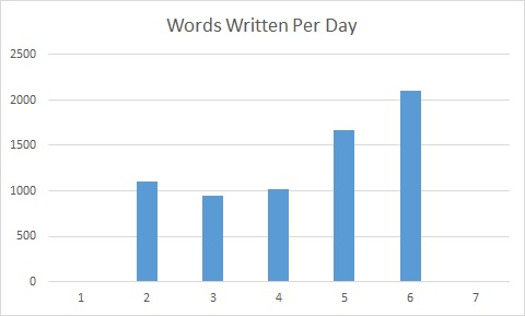 bar graph of my daily word counts